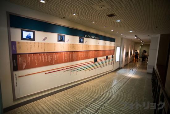 地下鉄博物館の年表